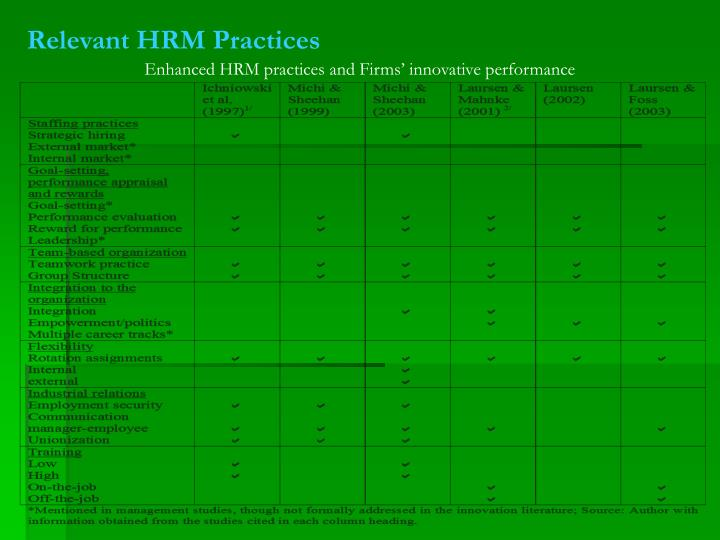 Relevant HRM Practices