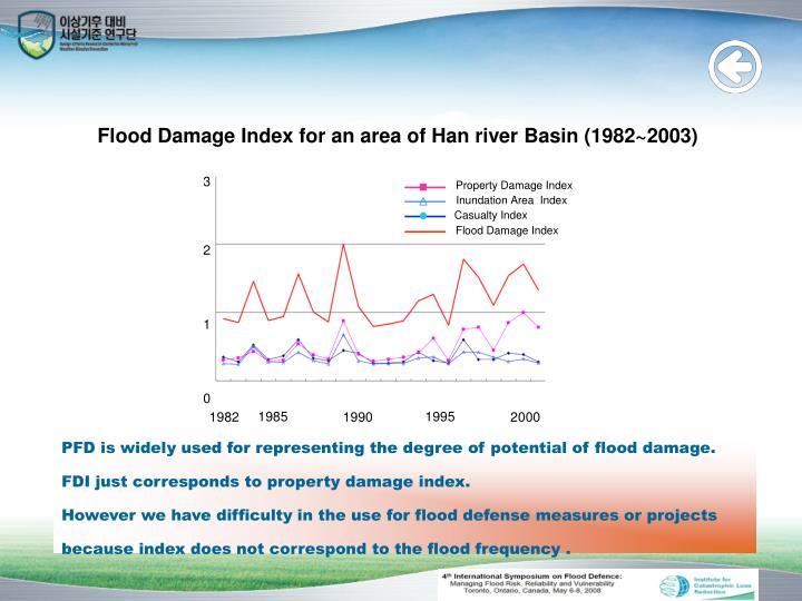 Flood Damage Index for an area of Han river Basin (1982~2003)