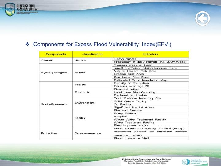 Components for Excess Flood Vulnerability  Index(EFVI)