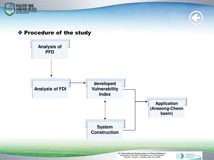Analysis of FDI