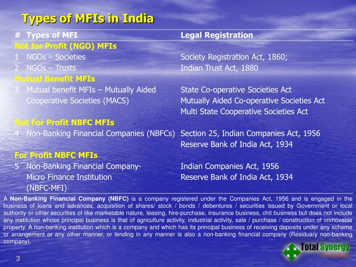 Types of mfis in i ndia