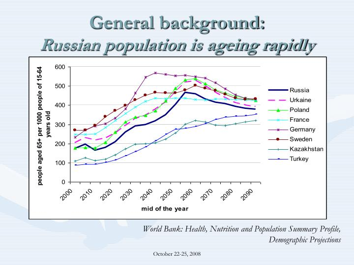 General background russian population is ageing rapidly