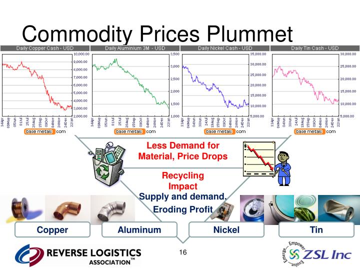 Commodity Prices Plummet