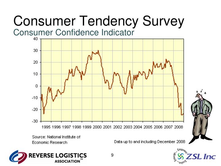 Consumer Tendency Survey