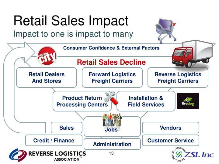 Retail Sales Impact