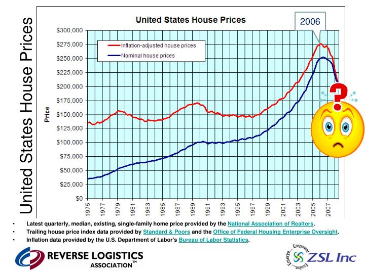 United States House Prices