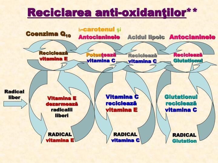 Reciclarea anti-oxidanţilor