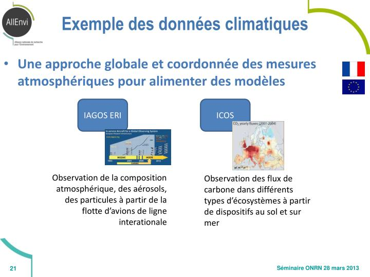 Exemple des données climatiques