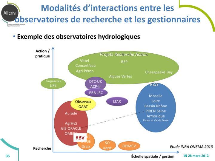 Modalités d'interactions entre les observatoires de recherche et les gestionnaires
