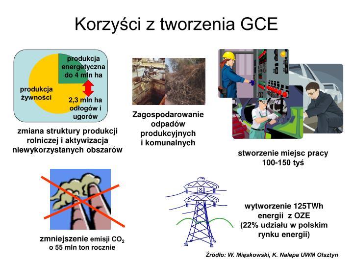 Korzyści z tworzenia GCE