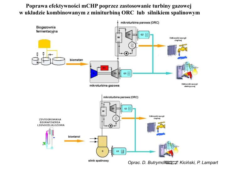 Poprawa efektywności mCHP poprzez zastosowanie turbiny gazowej