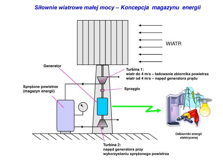Siłownie wiatrowe małej mocy – Koncepcja  magazynu  energii