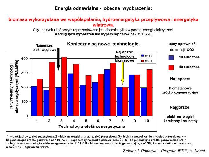 Energia odnawialna -  obecne  wyobrazenia: