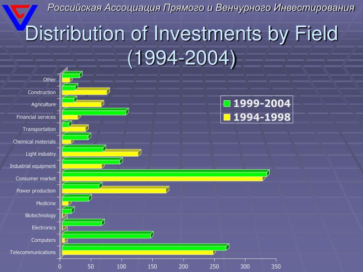 Distribution of Investments by Field