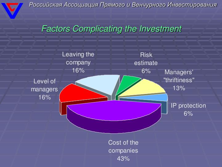 Factors Complicating the Investment