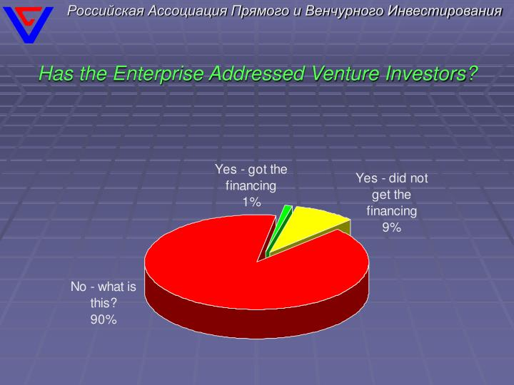 Has the Enterprise Addressed Venture Investors