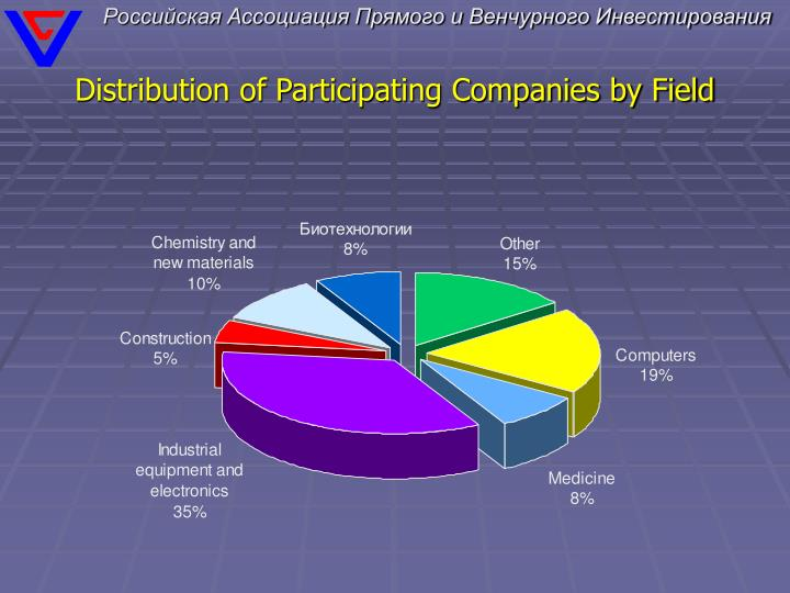 Distribution of Participating Companies by Field