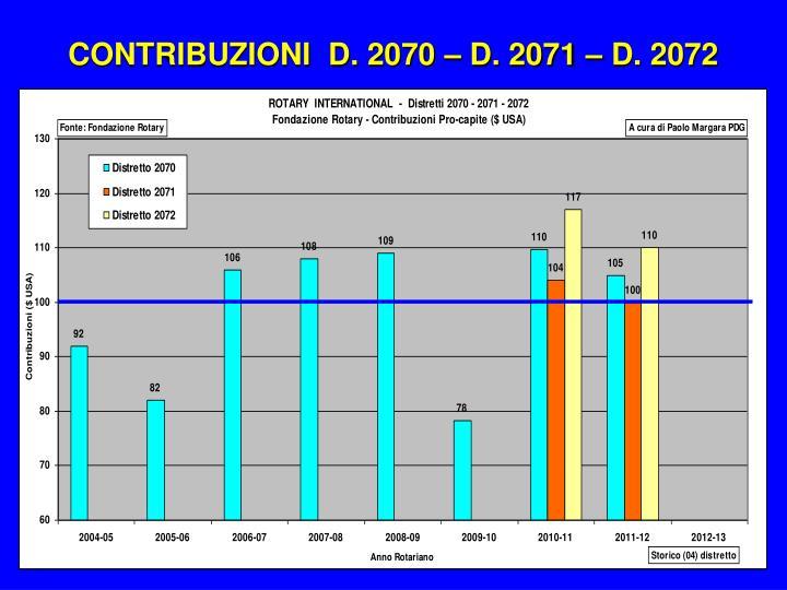 CONTRIBUZIONI  D. 2070 – D. 2071 – D. 2072