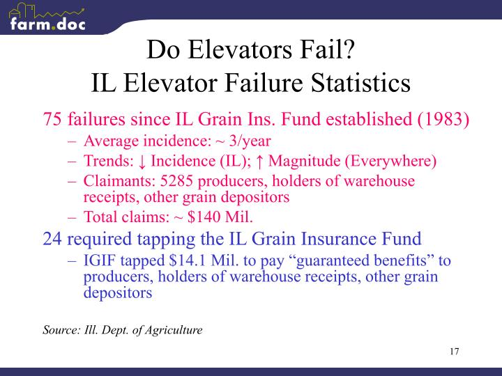 Do Elevators Fail?