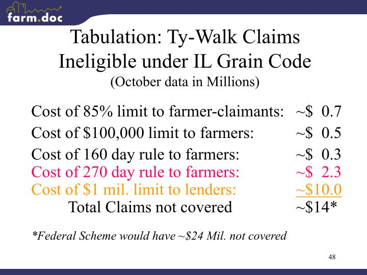 Tabulation: Ty-Walk Claims Ineligible under IL Grain Code