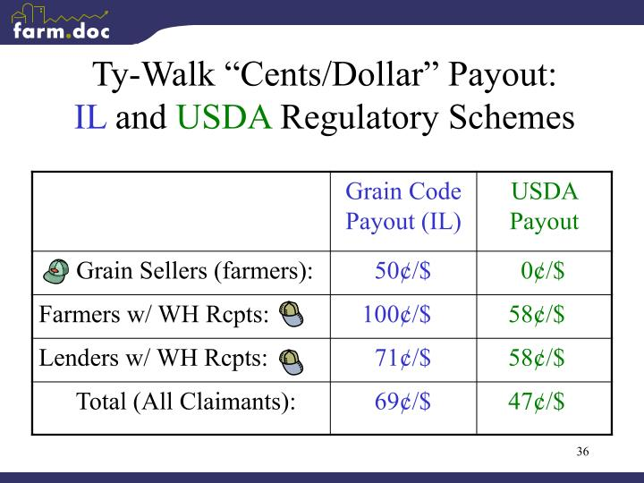 "Ty-Walk ""Cents/Dollar"" Payout:"