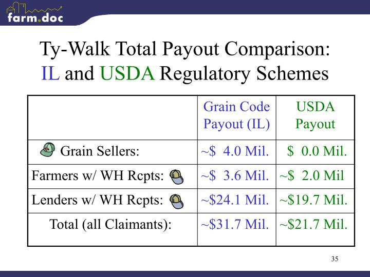 Ty-Walk Total Payout Comparison: