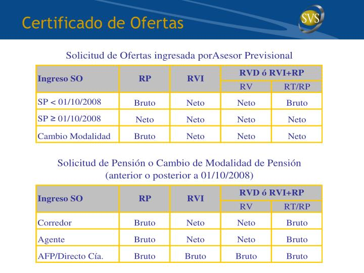 Certificado de Ofertas