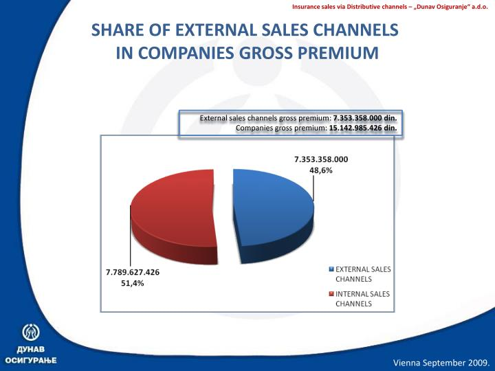 SHARE OF EXTERNAL SALES CHANNELS