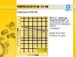 properties of pe 80 pe 1005