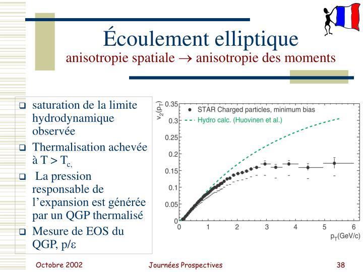 saturation de la limite hydrodynamique observée