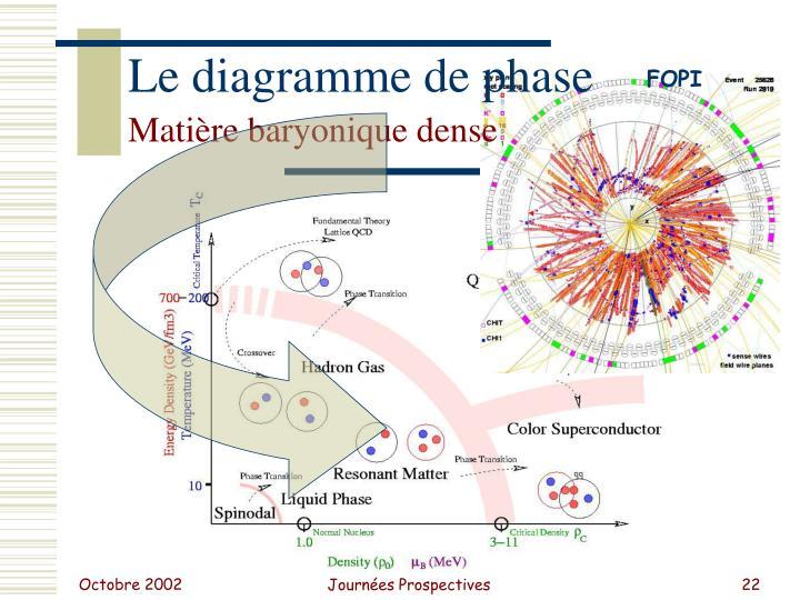 Le diagramme de phase