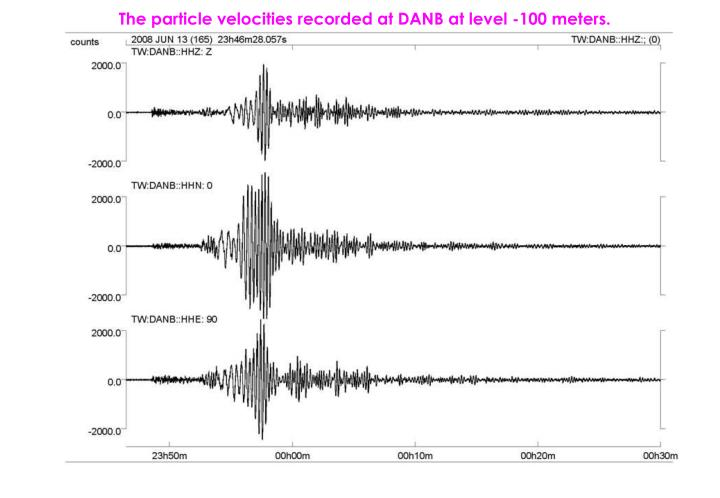 The particle velocities recorded at DANB at level -100 meters.