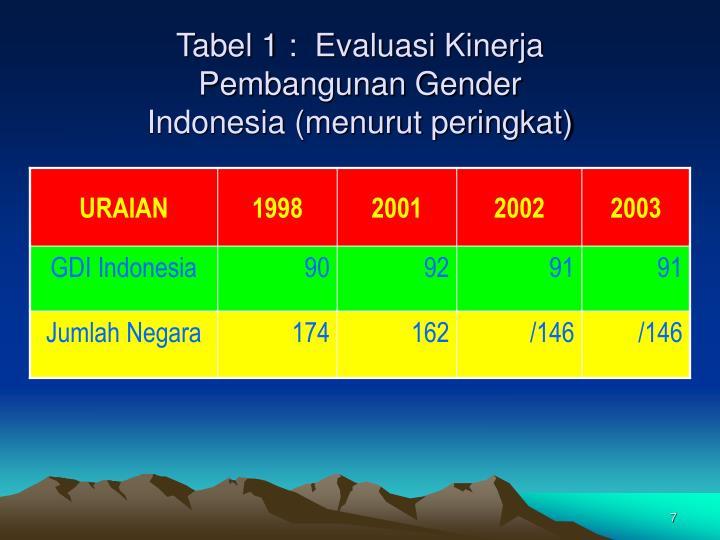 Tabel 1 :  Evaluasi Kinerja