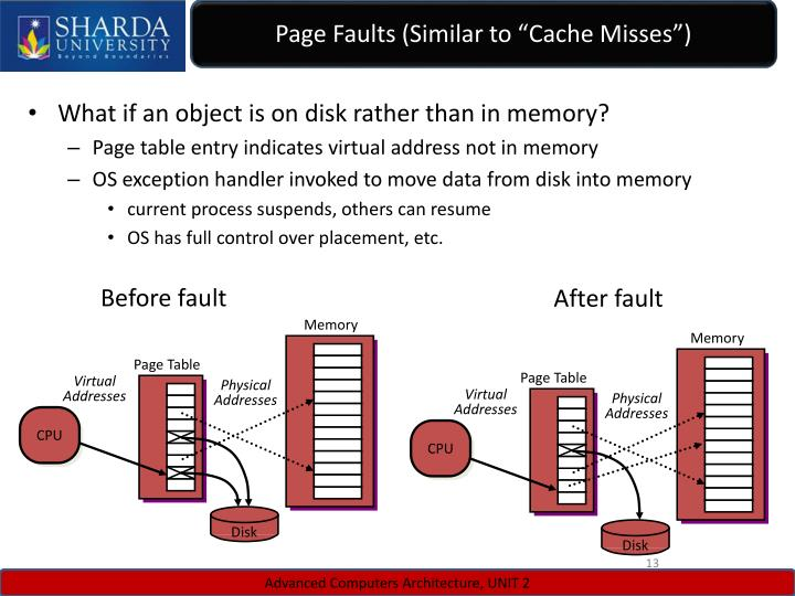 "Page Faults (Similar to ""Cache Misses"")"