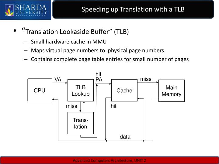 Speeding up Translation with a TLB