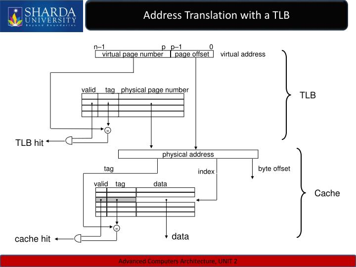 Address Translation with a TLB
