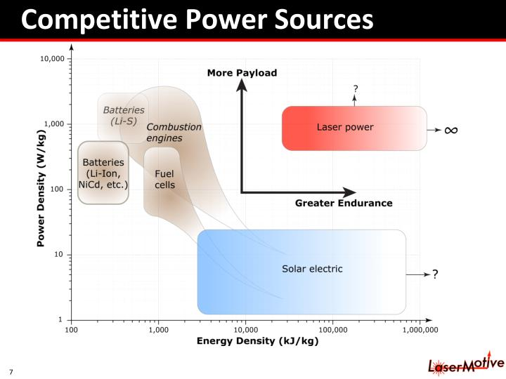Competitive Power Sources