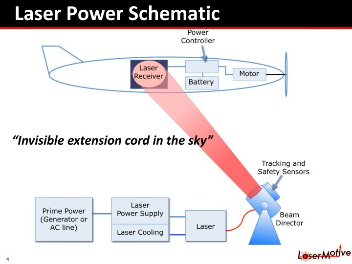 Laser Power Schematic