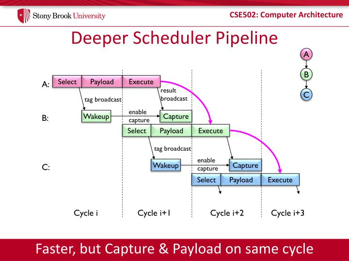 Deeper Scheduler Pipeline