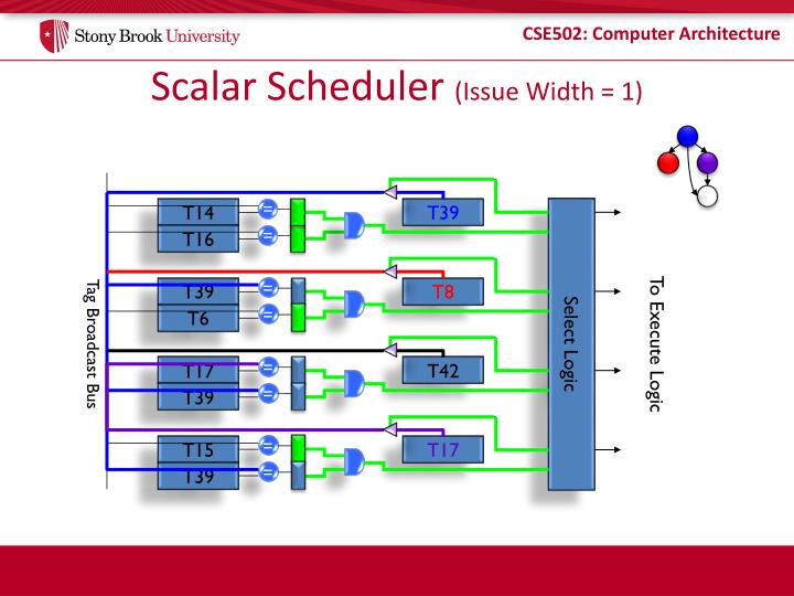 Scalar Scheduler