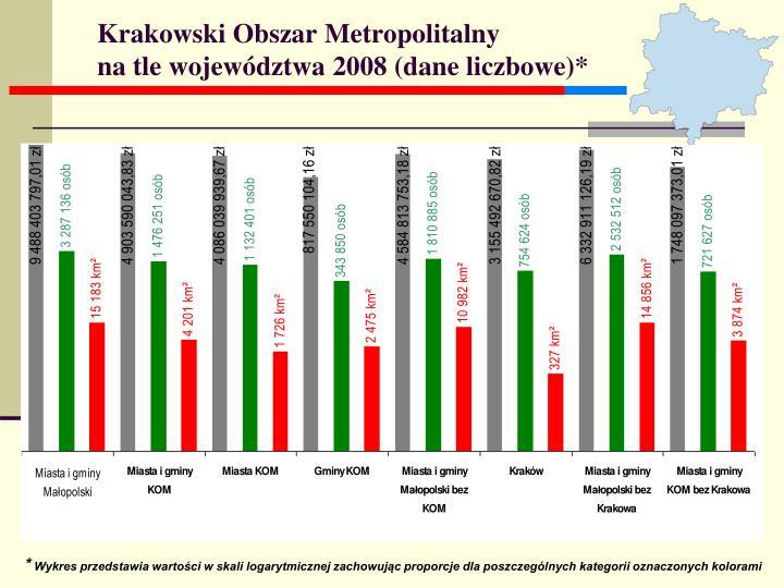 Krakowski Obszar Metropolitalny