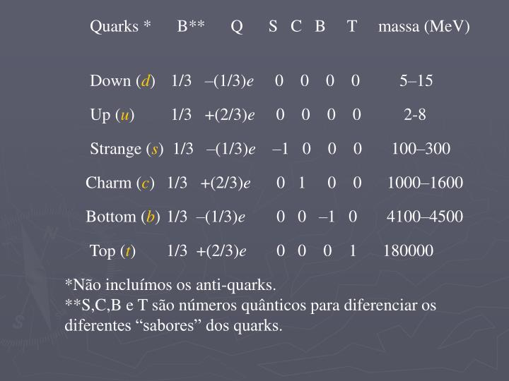 Quarks *      B**      Q      S   C   B     T     massa (MeV)