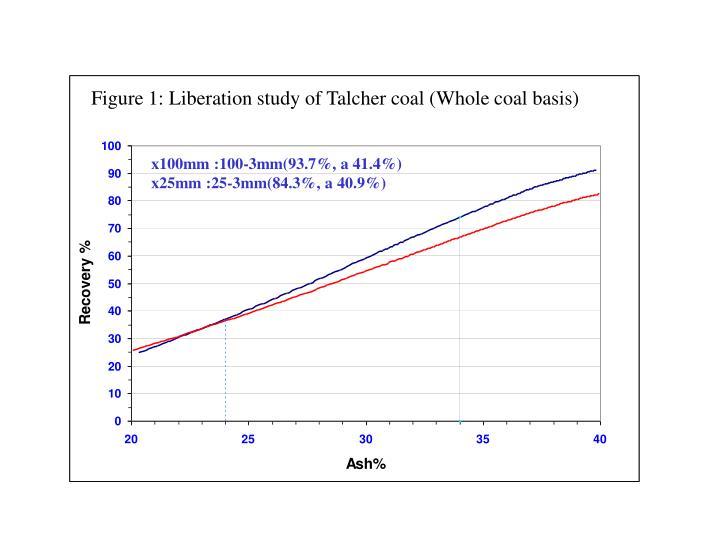 Figure 1: Liberation study of Talcher coal (Whole coal basis)