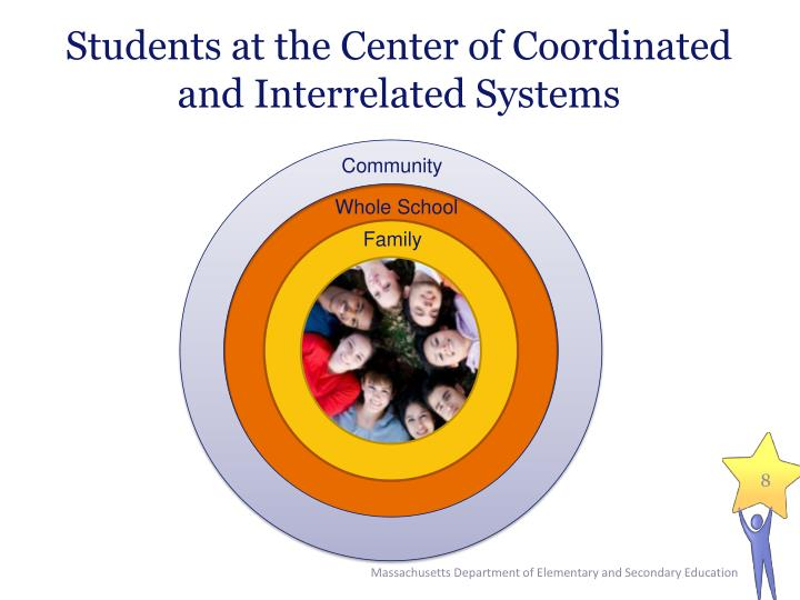 Students at the Center of Coordinated and Interrelated Systems