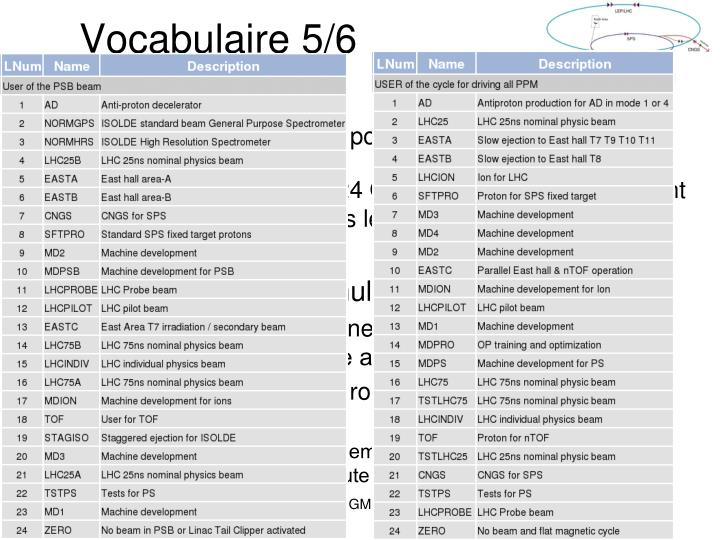 Vocabulaire 5/6