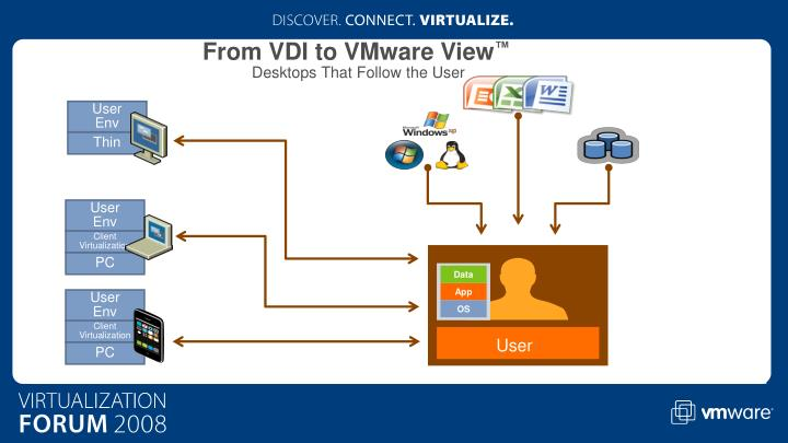 From VDI to VMware View