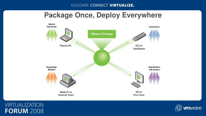 Package Once, Deploy Everywhere