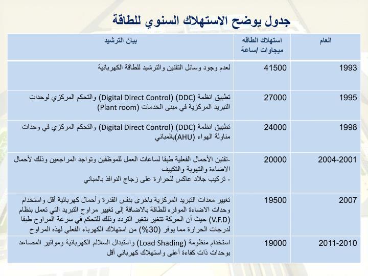 جدول يوضح الاستهلاك السنوي للطاقة