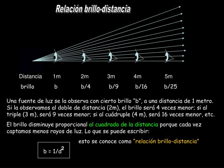 Relacin brillo-distancia