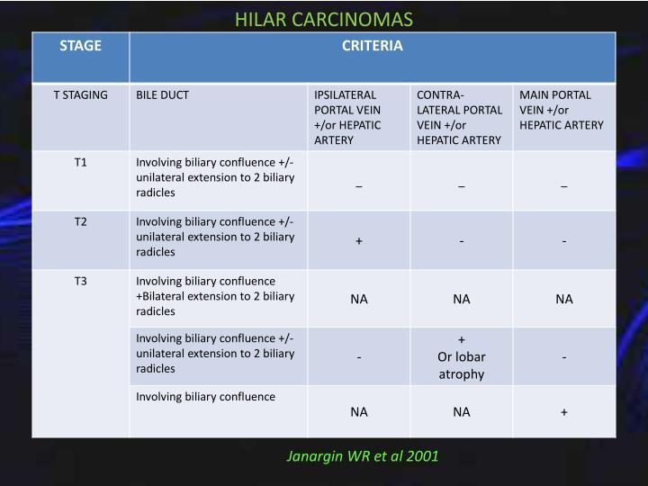 HILAR CARCINOMAS